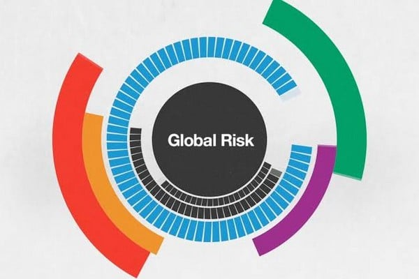 Şirketler ve İşletmeler İçin 15 Global Risk